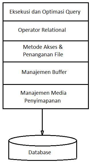 dbms and rdbms tutorial pdf