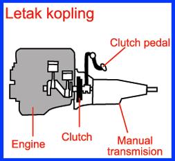 Kopling (clutch)