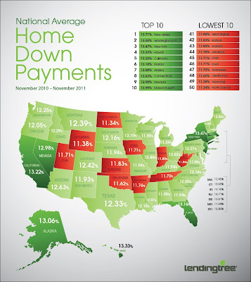 Average Downpayment Chart