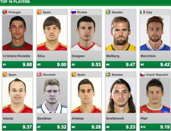 احصائيات الدور الاول من بطولة اليورو 2012