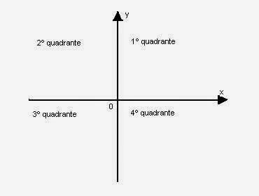 Trigonometria e suas relaes trigonomtricas matemtica10 jun ccuart Images