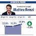 Sondaggio Datamedia per Il Tempo: torna a salire la fiducia in Renzi