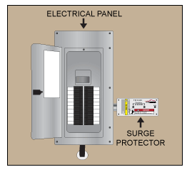 breaker panel surge protector