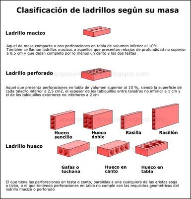Materiales cer micos propiedades clasificaci n y obtenci n - Tipos de ladrillos huecos ...
