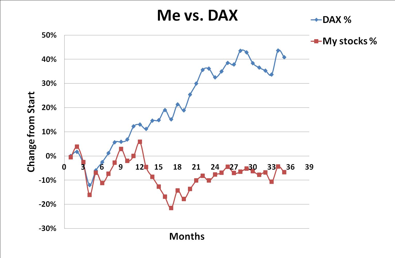 DAX, Me, stock portfolio, development, December, 2014