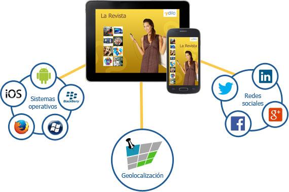diseñoweb-responsivo-responsive-web-desing: programacion-moviles.blogspot.com/2015/06/desarrollo-de-software...