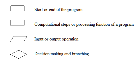describe the basic flowchart symbols for - Basic Flowcharting Symbols