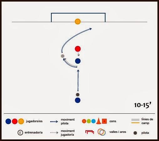 Exercici de futbol: tècnica - Finta i regat d'esquena a porteria