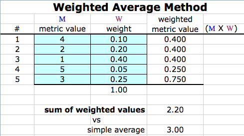 homework help weighted averages