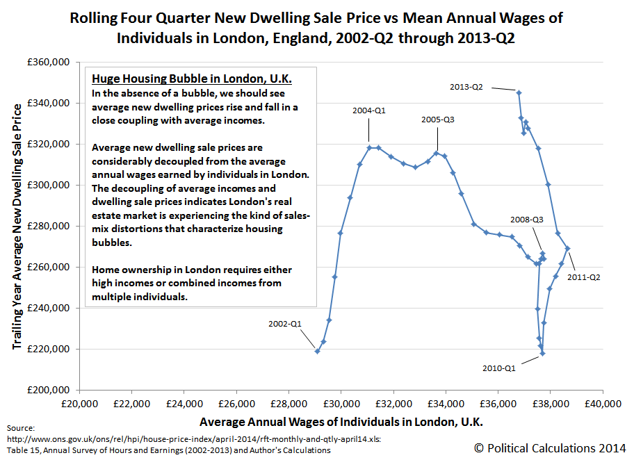 Rolling Four Quarter New Dwelling Sale Price vs Mean Annual Wages of Individuals in London, England, 2002-Q2 through 2013-Q2
