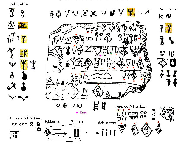cuneiform writing originated with the sumerians Sumerians and the first writing system in the world  cuneiform writing was first in pictographic  early civilizations and the development of writing systems in.