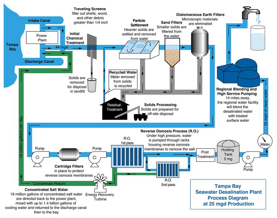 Water treatment plant kebutuhan energi utama adalah untuk memberi tekanan pada air umpan desalinasi air payau membutuhkan tekanan operasi berkisar antara 250 hingga 400 psi ccuart Images