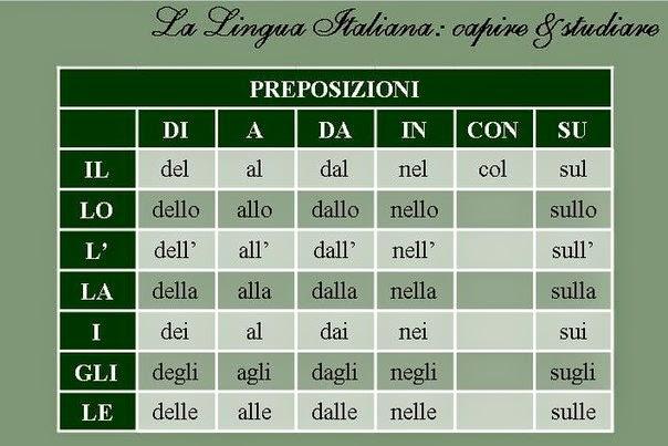 артикль  в итальянском языке
