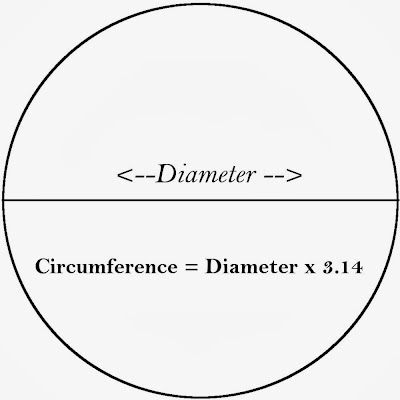 how to find out the circumference of a circle