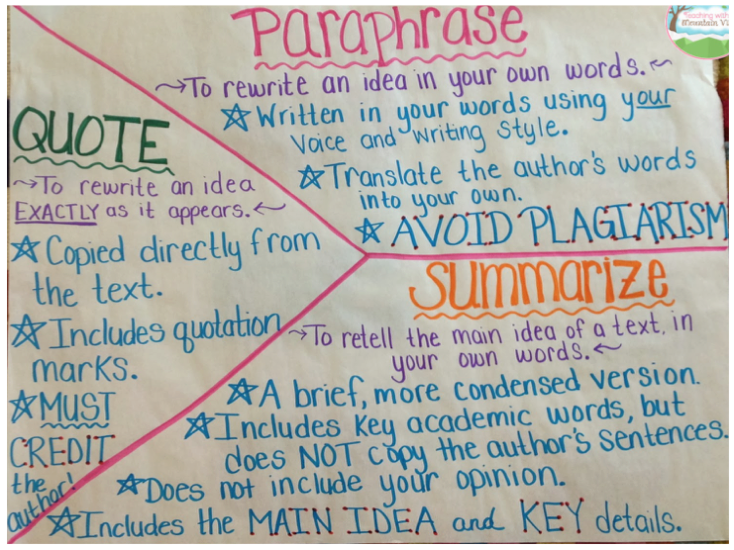 Summarizing and paraphrasing worksheets venn diagrams