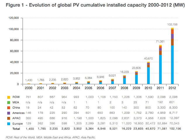 Solar PV worldwide
