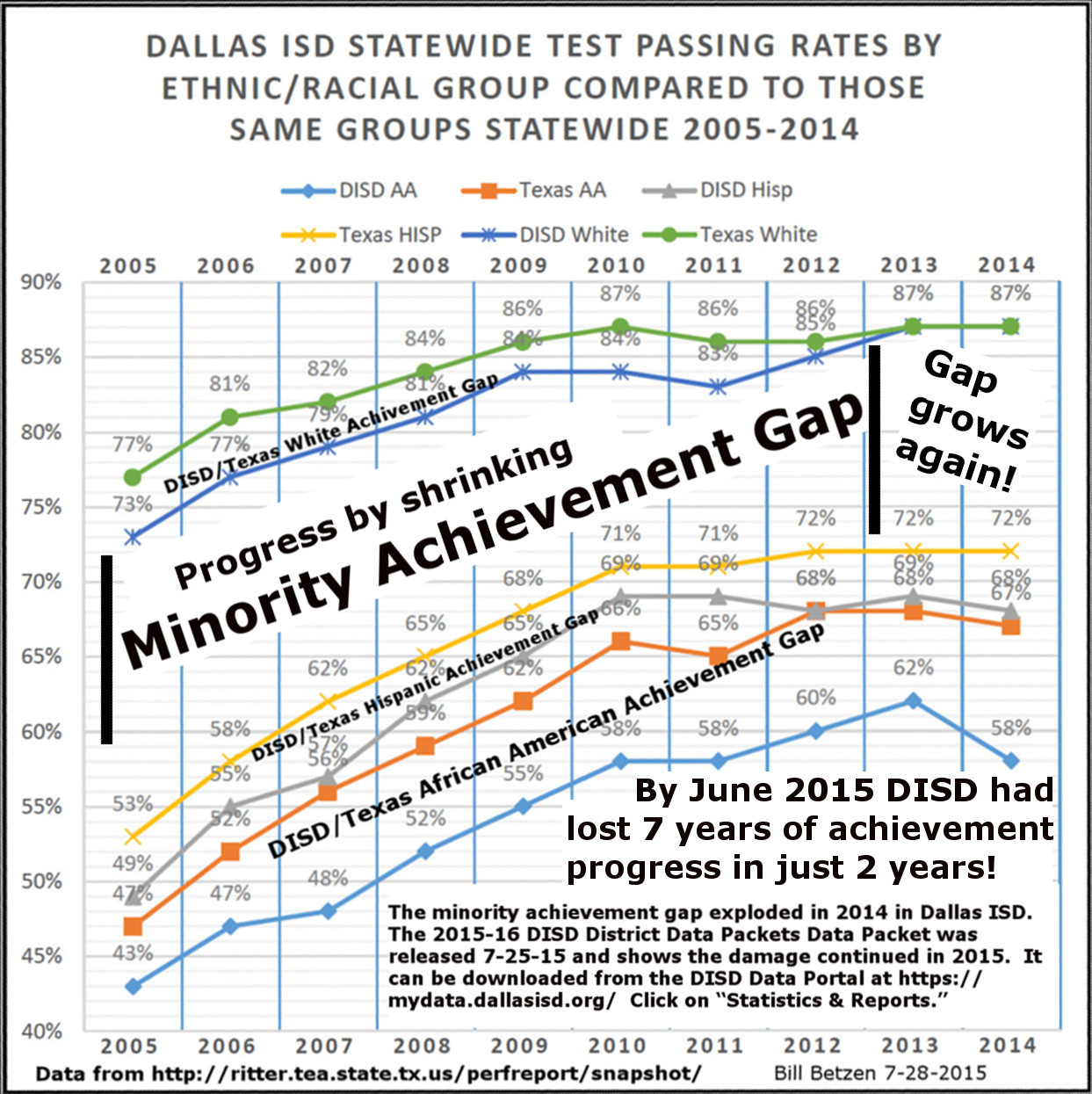 the achievement gap State policies to overcome the achievement gap and poverty by jeremy anderson at education commission of the states, we believe in the power of learning.