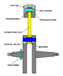 Bagian-bagian Crank Shaft lengkap