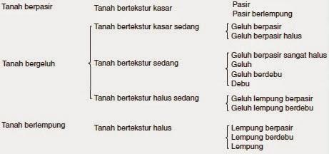 klasifikasi tekstur tanah