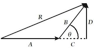 Menentukan besar resultan dua buah vektor secara analitis.
