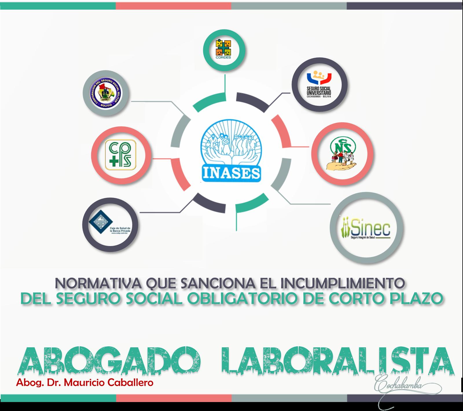 NORMAS QUE SANCIONAN EL INCUMPLIMIENTO DEL SEGURO SOCIAL DE CORTO PLAZO