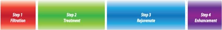 Sistem penapisan Air Nano Hidrogen M6 mempunyai 6 jenis penapis dimana