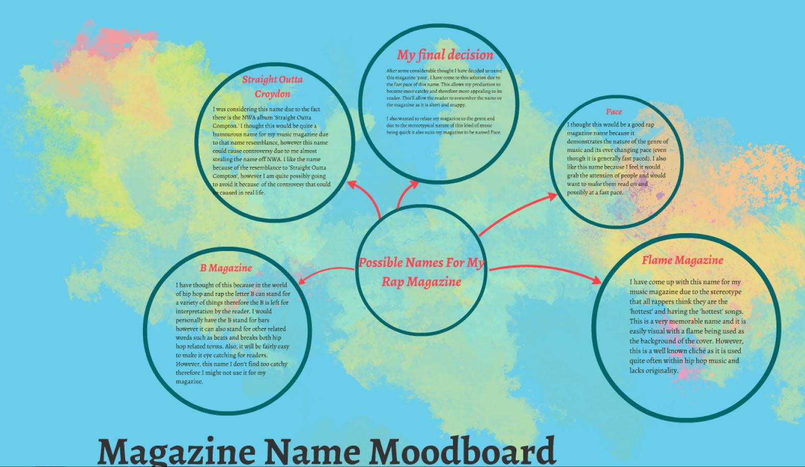 Media A Level: Magazine name moodboard