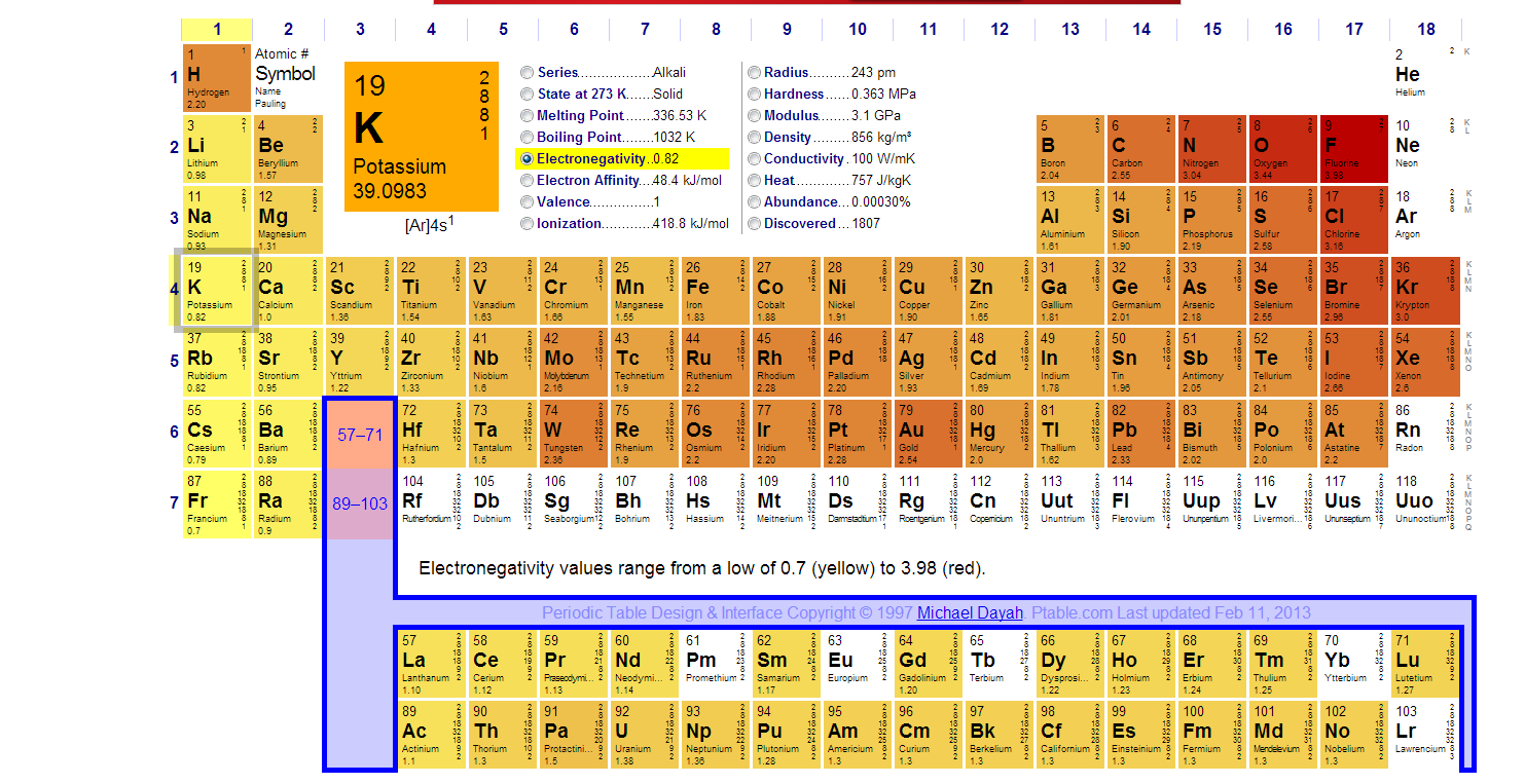 Pin periodic tablepng on pinterest for Ptable electronegativity