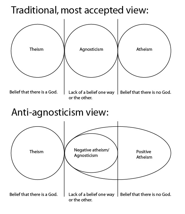 Confessions Of A Doubting Thomas How Do You Define Atheist