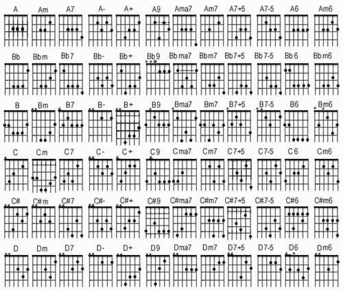 Berikut adalah kunci gitar