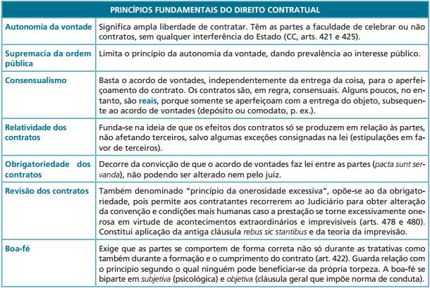 principios contratos resumo civil
