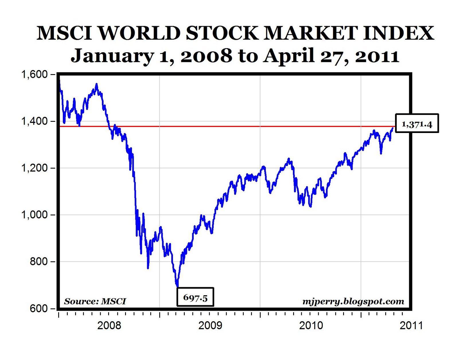 carpe diem world stock markets rally to 33 month high Stock Market Watch
