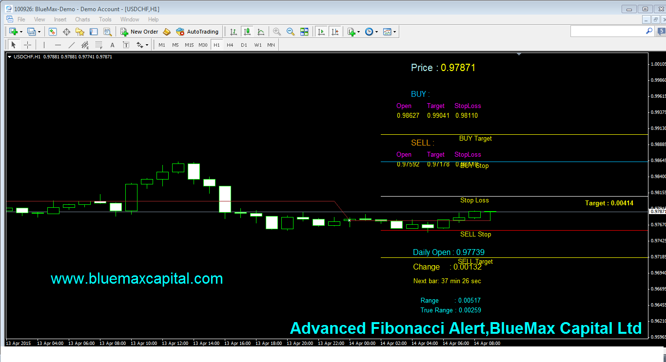 USDCHF Daily articles with advanced Fibonacci alert-source from BlueMax Capital 14/04/2015