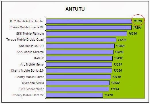 DTC Mobile GT17 Jupiter Antutu Comparison