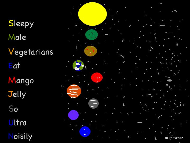 acronym for planets in order - photo #29