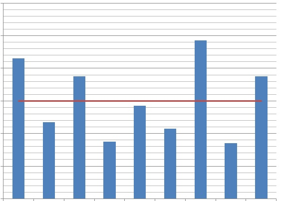 how to insert a break in graphs excel