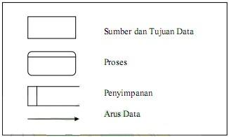 Alat alat yang digunakan dalam analisis perancangan sistem informasi gambar simbol data flow diagram ccuart Gallery