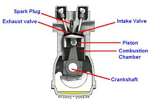 Picture of the general parts of an engine