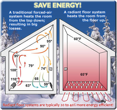 Living lighter on the land efficient home heating part 1 for What is the most economical heating system