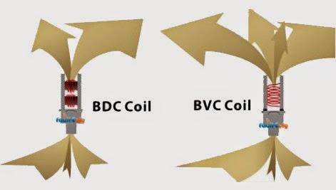Résistance BVC
