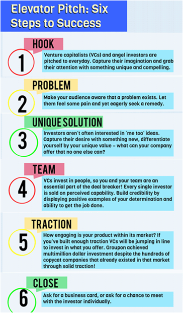 Six Steps To Pitching Your Startup To VC ~ India Startups ...