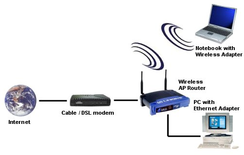 linksys wireless router connection to cable modem images verizon sip work diagram besides wireless access point vs router