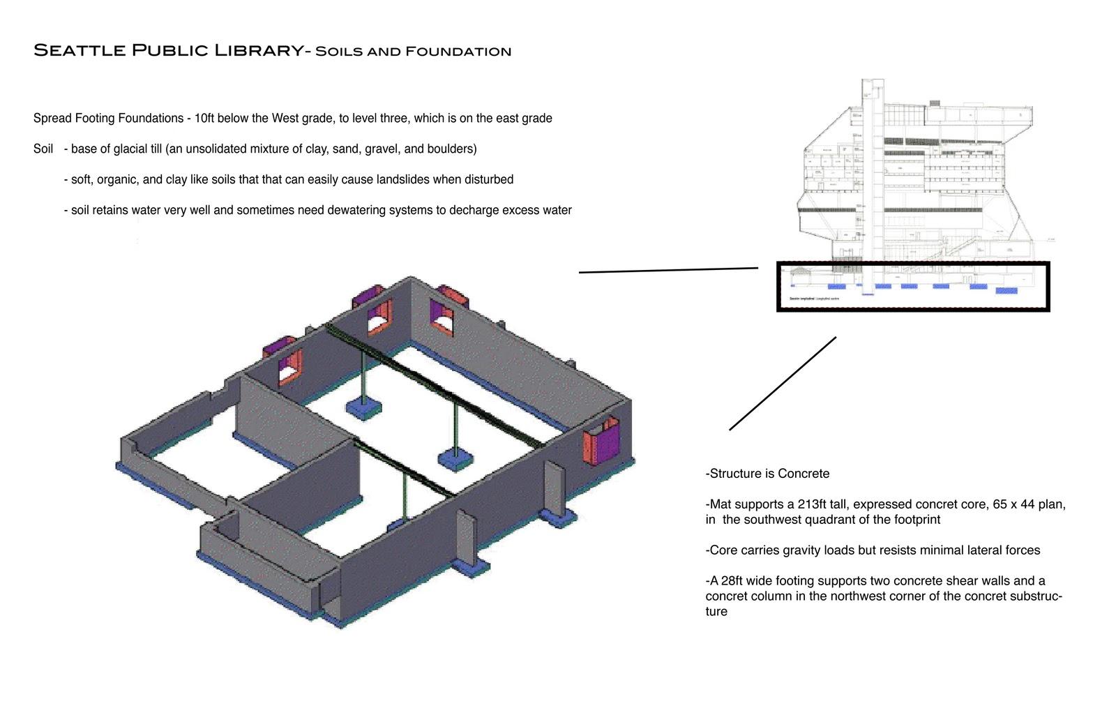 Elite Designs Seattle Public Library Precedent Study
