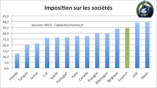 Calcul de L'IS en cas d'activité locale et export au même temps  ( tableau 15 )