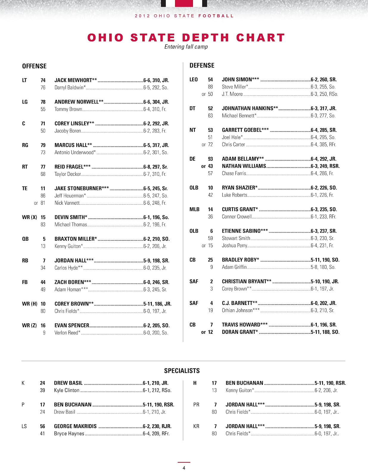 Football+Depth+Chart+Layout Football Depth Chart Template - Football ...