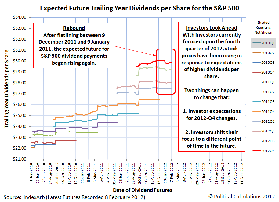Expected Future Trailing Year Dividends per Share for the S&P 500, as of 8 February 2012