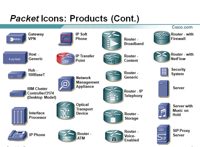 Cisco Icons ~ Network Diagram Example ~ Cisco Networking Center