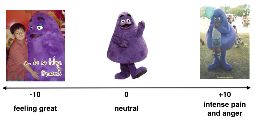 Grimace pain scale