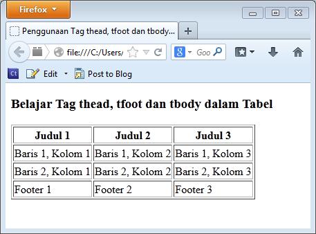 Mengenal tag thead tfoot dan tbody dalam tabel html for Table th tbody