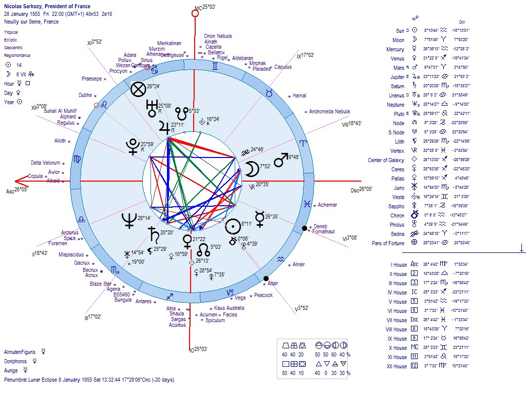 Astrology of the new libya republic 2011 birth charts geo helio geenschuldenfo Images